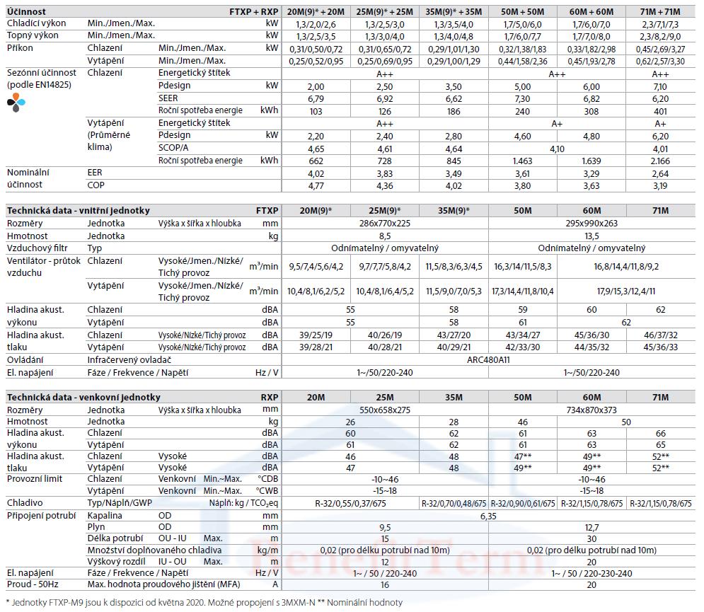 Nástěnná klimatizace Daikin Comfora 5 kW Parametry