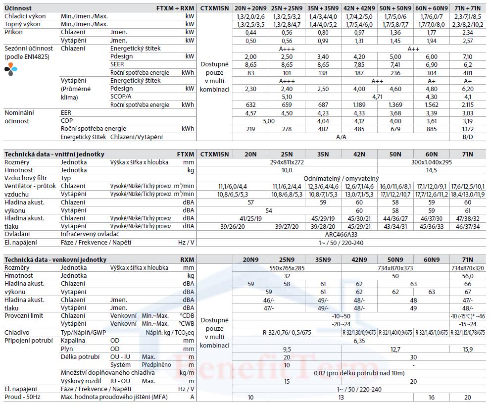 Nástěnná klimatizace Daikin Perfera 3,4 kW Parametry