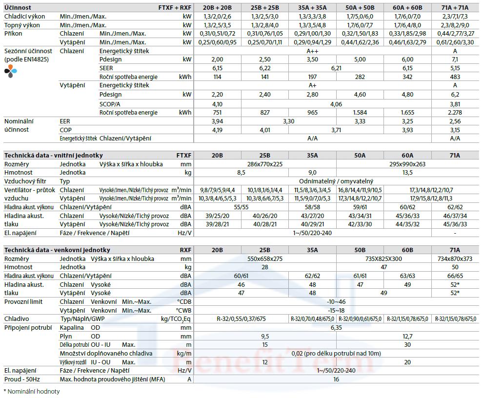 Daikin Sensira FTXF25B+RXF25B 2,5 kW 2