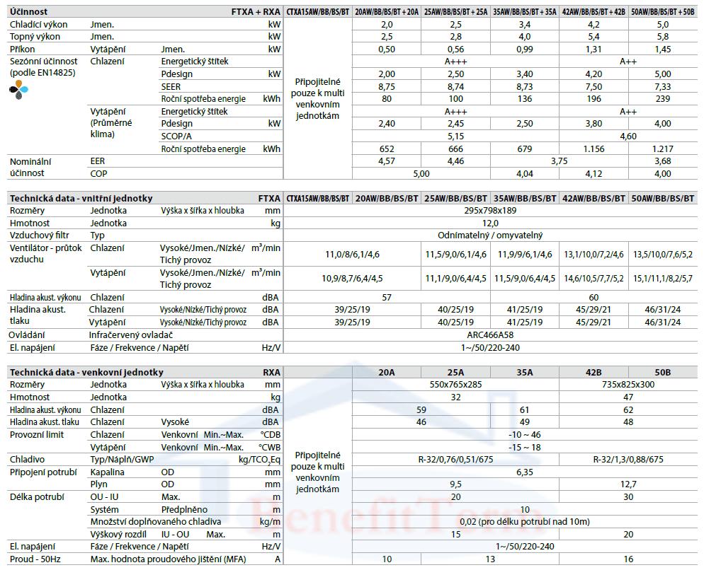 Nástěnná klimatizace Daikin Stylish 2,5 kW Parametry