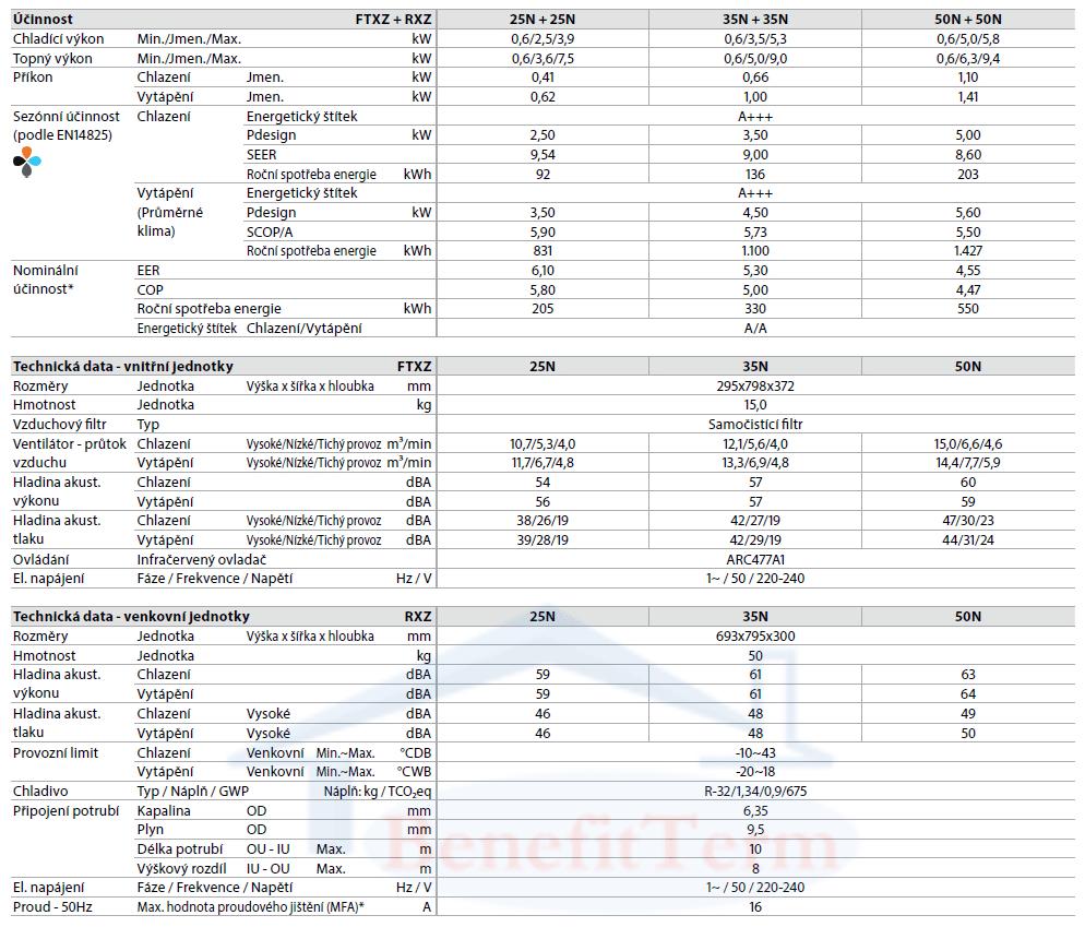 Nástěnná klimatizace Daikin Ururu Sarara 2,5 kW Parametry