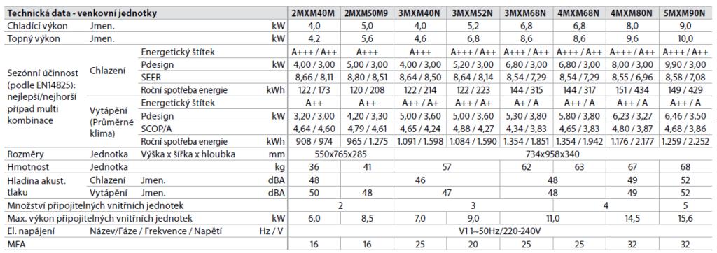 Daikin Comfora multisplit 2x1 (2 kW a 2,5 kW) včetně montáže Parametry 2
