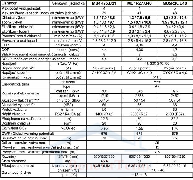 LG multisplitová venkovní jednotka MU4R25 7 kW 1