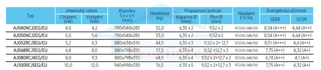 Samsung Wind-Free Standard multisplit 2x1 (2,8 kW a 3,5 kW) včetně montáže 2