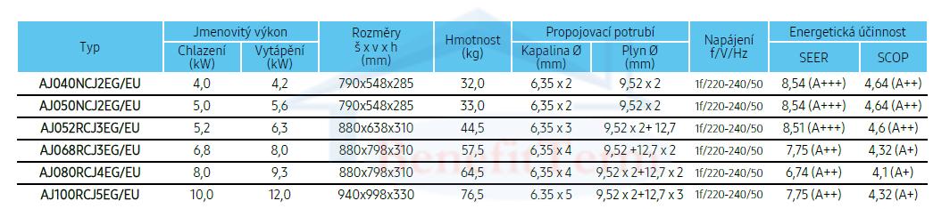 Samsung Wind-Free Standard multisplit 2x1 (2x 3,5 kW) včetně montáže 2