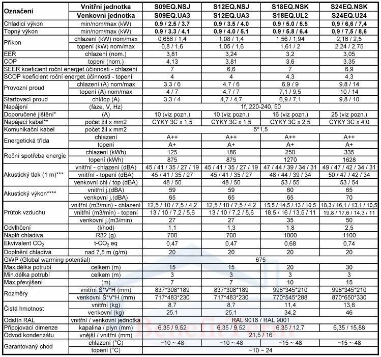 Nástěnná klimatizace LG Standard 2,5 kW včetně montáže Parametry