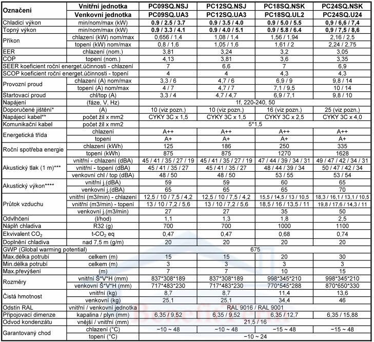 Nástěnná klimatizace LG Standard Plus 5 kW Parametry