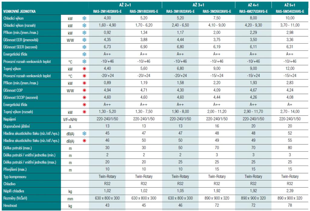 Nástěnná klimatizace Toshiba Shorai Edge multisplit 2x1 (2,5 a 3,5 kW) včetně montáže Parametry 2