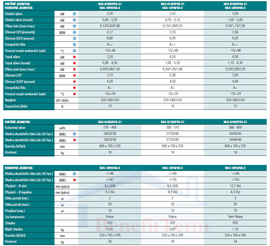 Klimatizace Toshiba Suzumi Plus parapetní 2,5 kW Parametry