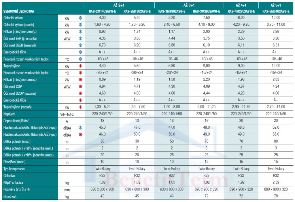 Toshiba venkovní multisplitová jednotka RAS-3M26U2AVG-E 7,5 kW Parametry