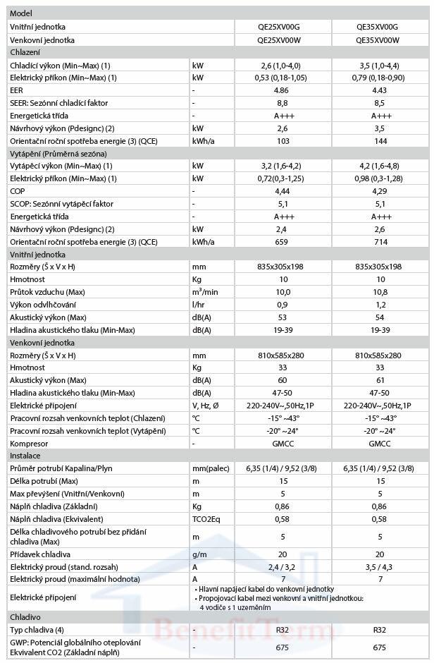 Nástěnná klimatizace Hisense Energy Pro 3,5 kW Parametry