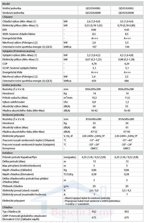 Nástěnná klimatizace Hisense Silentium Pro 3,5 kW Parametry