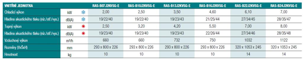 Nástěnná klimatizace Toshiba Shorai Edge multisplit 2x1 (2,5 a 3,5 kW) včetně montáže Parametry 1
