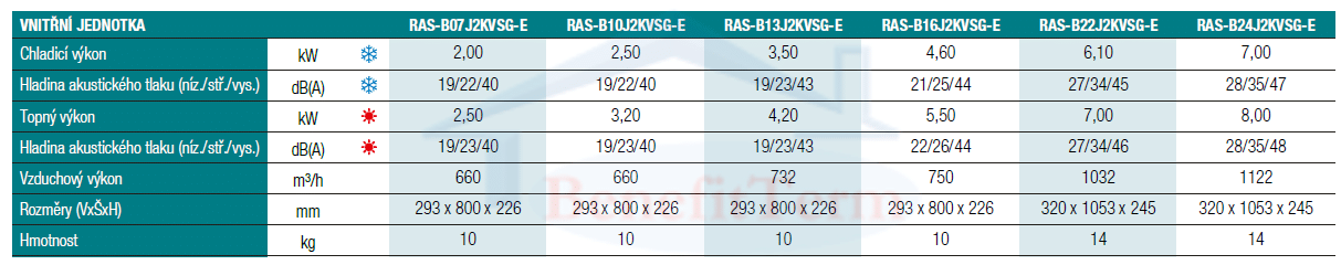 Toshiba Shorai Edge 3,5 kW vnitřní jednotka (RAS-B13J2KVSG-E) Parametry