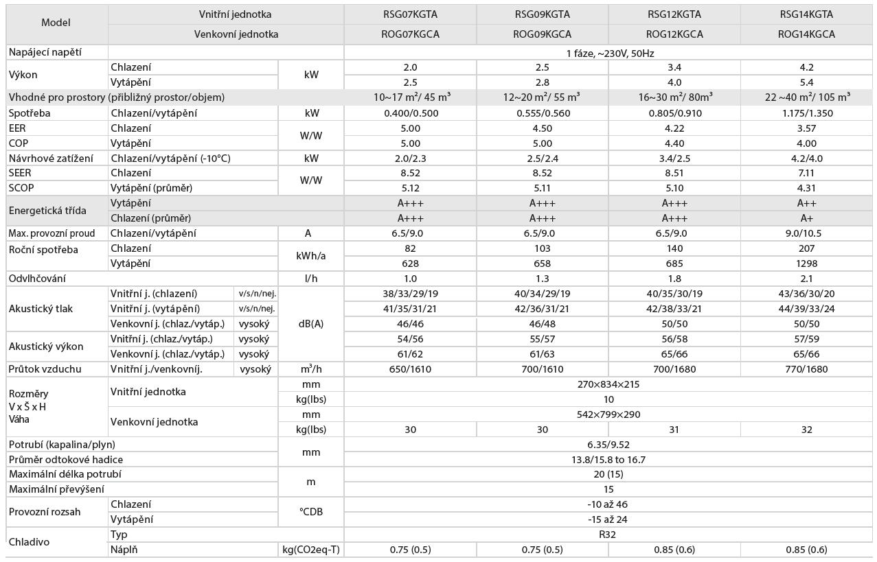 Nástěnná klimatizace Fuji Electric KG 2,5 kW Parametry