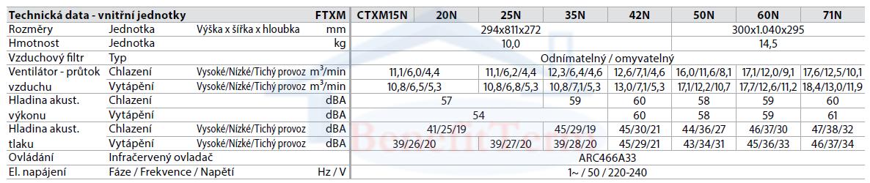 Daikin Perfera multisplit 3x1 (2x 2,5 kW a 1x 2 kW) včetně montáže 2
