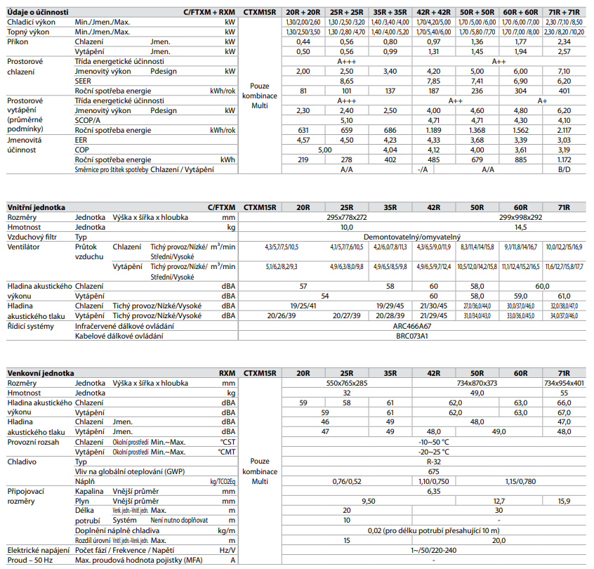 Daikin Perfera FTXM-R/CTXM-R parametry