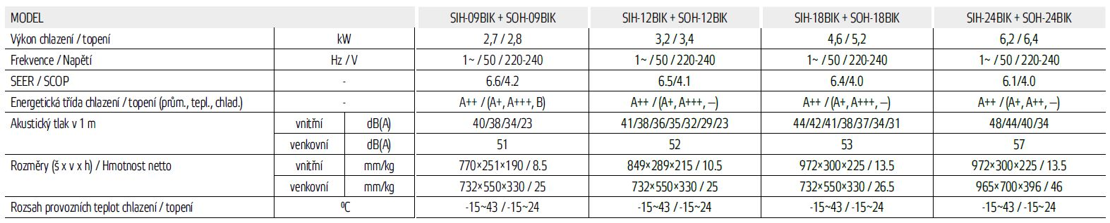 Nástěnná klimatizace Sinclair Keyon 3,2 kW