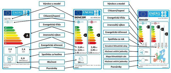 Různé energetické štítky